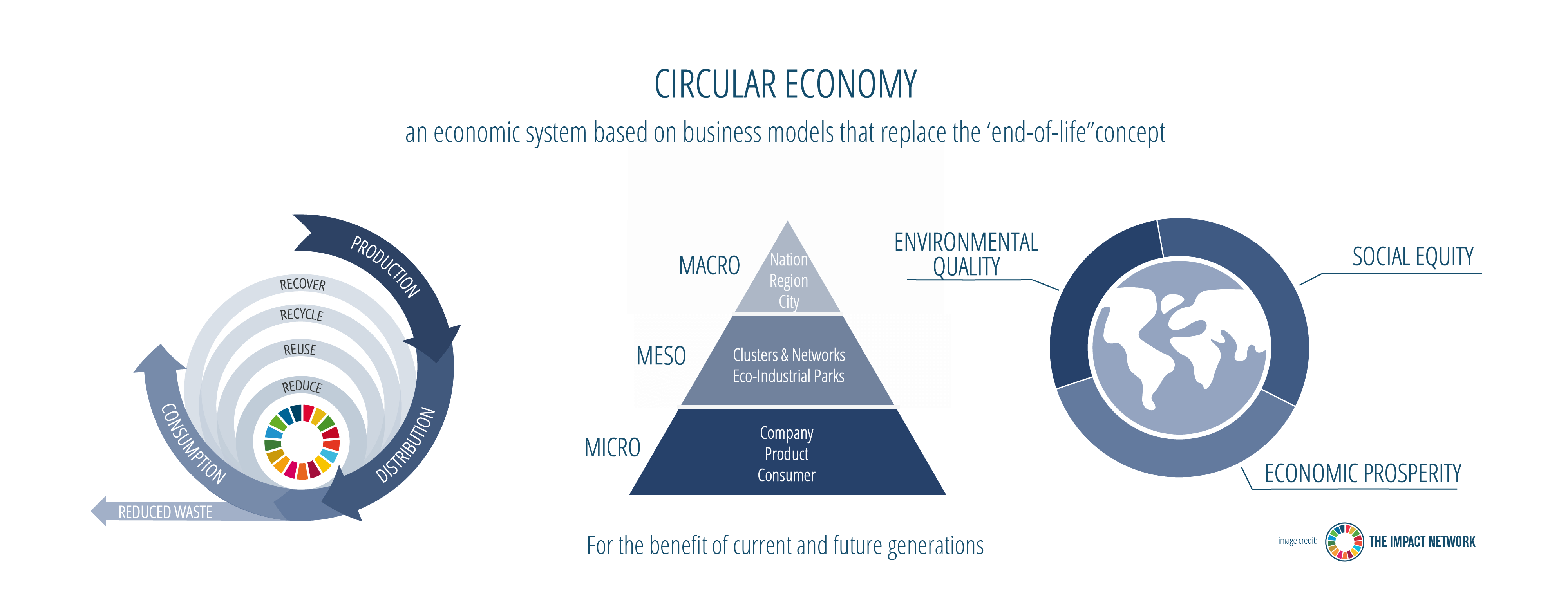 circular economy definitionAsset 4